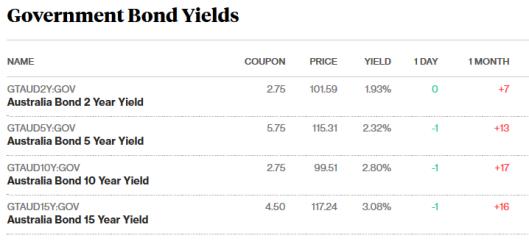 bonds 12.10.png