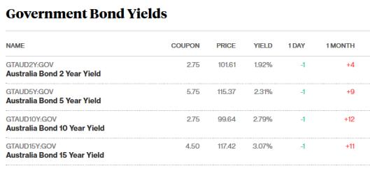 bonds 13.10.png