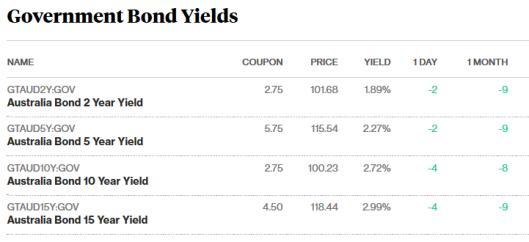 bonds 19.10.17