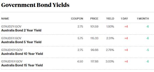 bonds 19.10.png