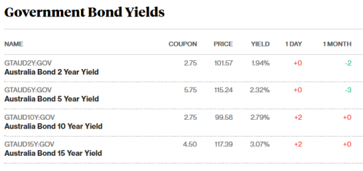 bonds 23.10.17.png