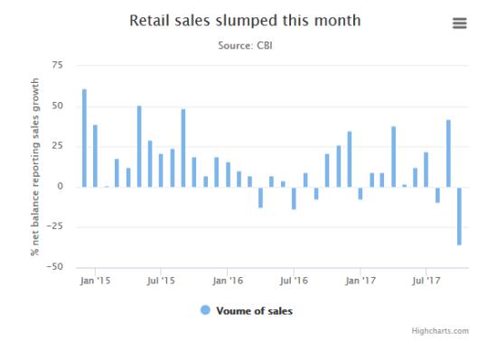 retails trades