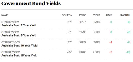 bonds 10.11.17.png