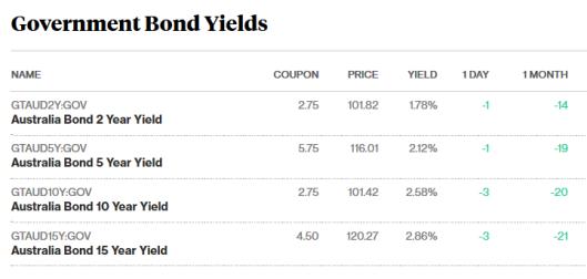 bonds 15.11.17.png