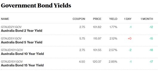bonds 17.11.png