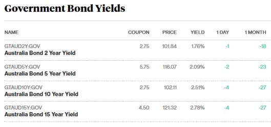 bonds 23.11.17