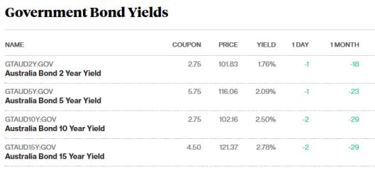 bonds 24.11