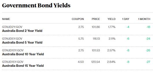 bonds 3.11.17.png