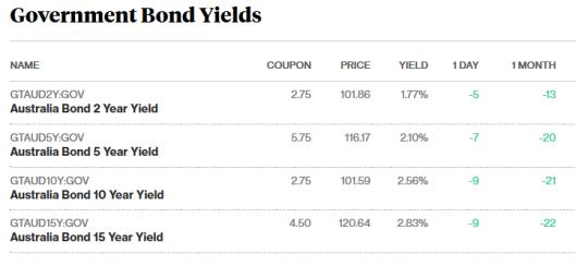 bonds 6.11.17.png