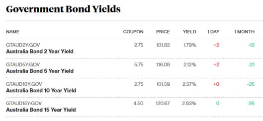 bonds 8.11.17.png
