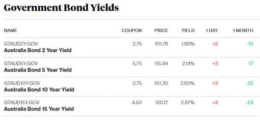 bonds 9.11.17.png