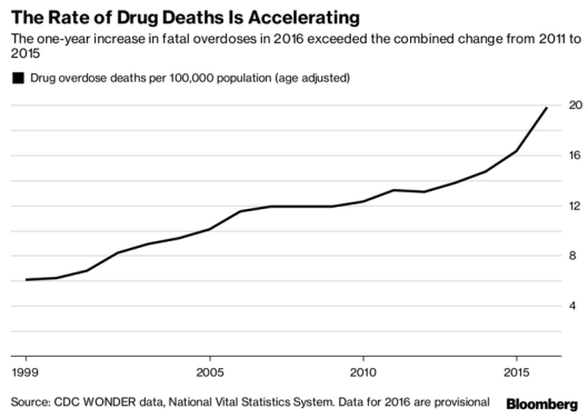 drug deaths.png