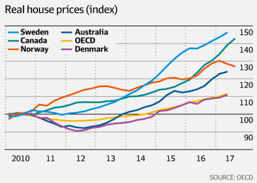 house prices 29.11.png