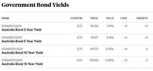 bonds 11.12