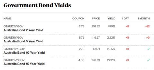 bonds 14.12.17.png