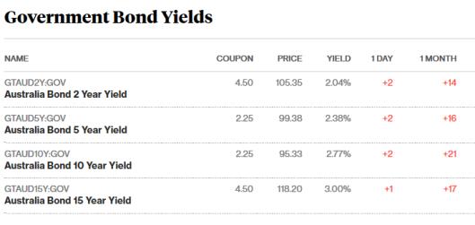 bonds 15.118