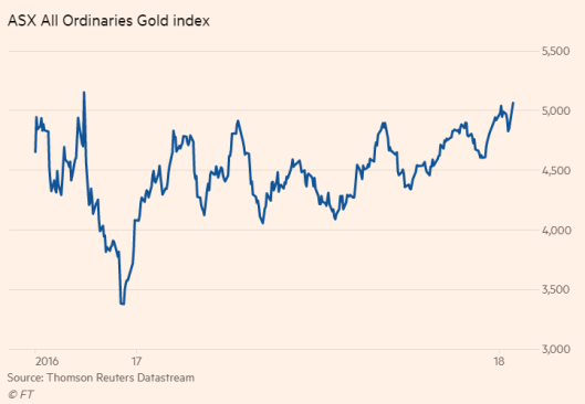 gold index.png