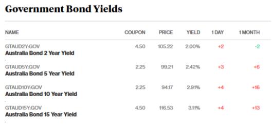 bond market 15.2.18.png