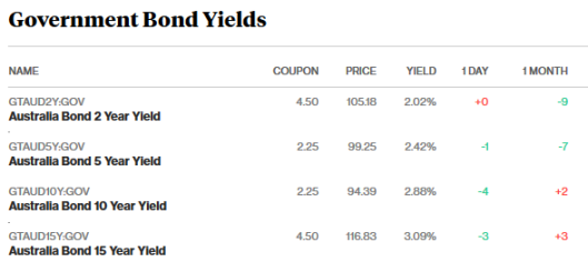 bond markets 19.2.18.png