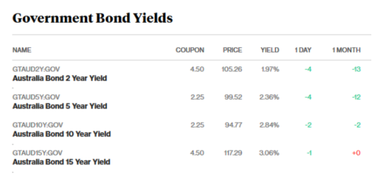 bond markets 23.2.18.png