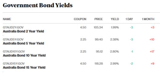 bonds 1.2.18.png