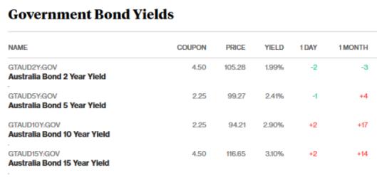 bonds 12.2.18