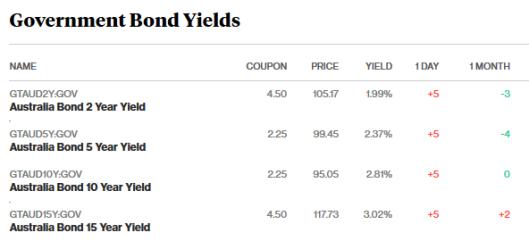 bonds 28.2.18.png