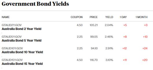 bonds 5.2.18