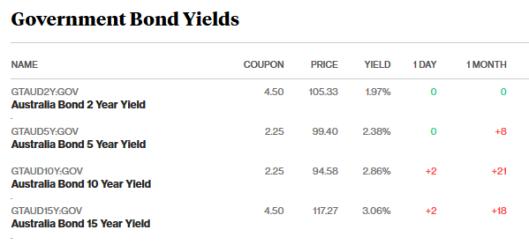bonds 9.2.18.png