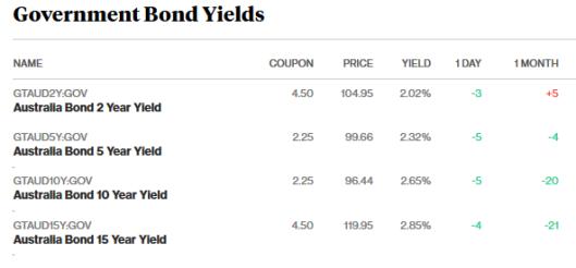 23.3.18 bonds