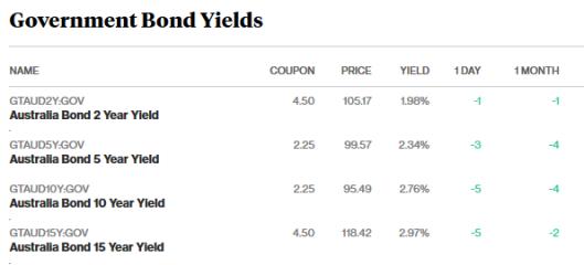 bonds 1.3.18