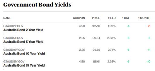 bonds 14.3.18.png