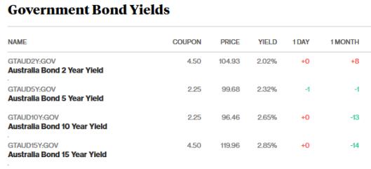 bonds 26.3.18.png