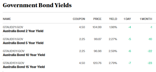 bonds 28.3.18.png