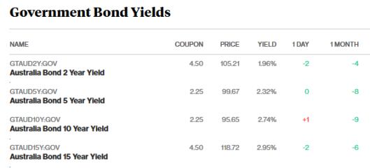 bonds 5.3.18.png