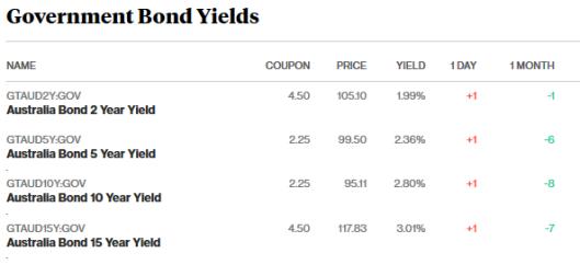 bonds 8.3.18.png