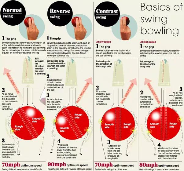 swing bowling.png