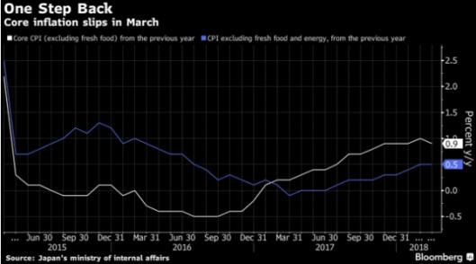 bond prices 20.4.18