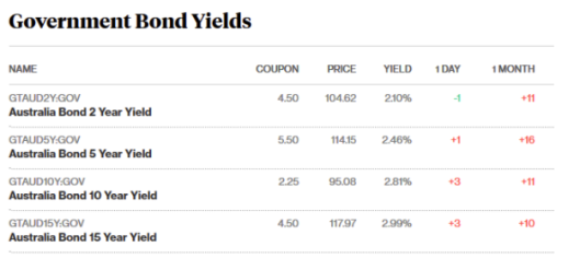 bond prices s s20.4.18.png