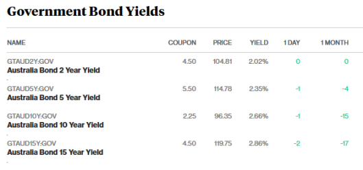 bonds 12.4.18.png