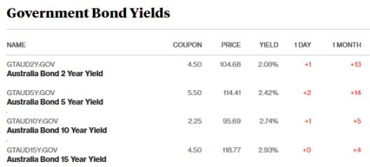 bonds 17.4.18.png