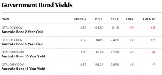 bonds 19.4.18.png