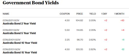 bonds 4.4.18.png