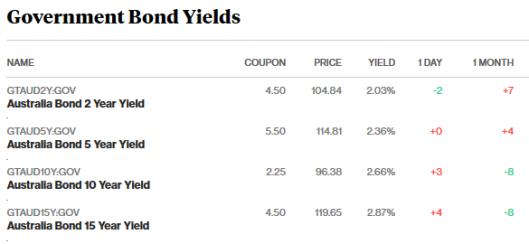 bonds 5.4.18.png