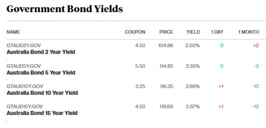 bonds 9.4.18.png