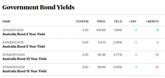 bond market 14.5.18.png