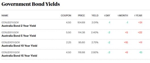 bond market s7.5.18