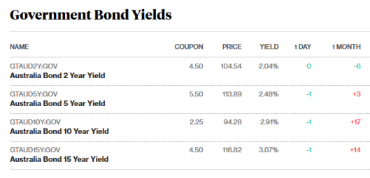 bond markets 18.5.18.png