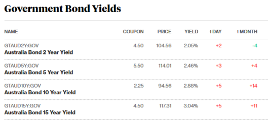 bond prices 16.5.18.png