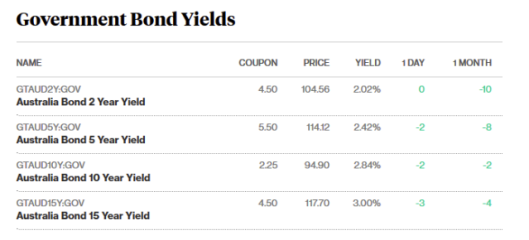 bond prices 23.5..png